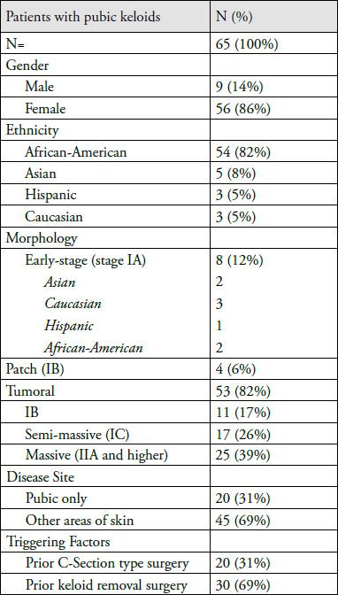Demographics of patients morphology