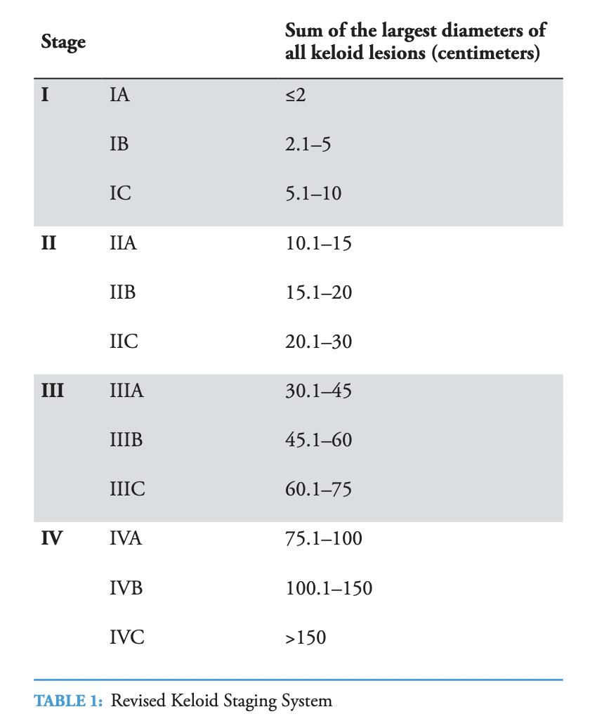 Tirgan Keloid Staging System