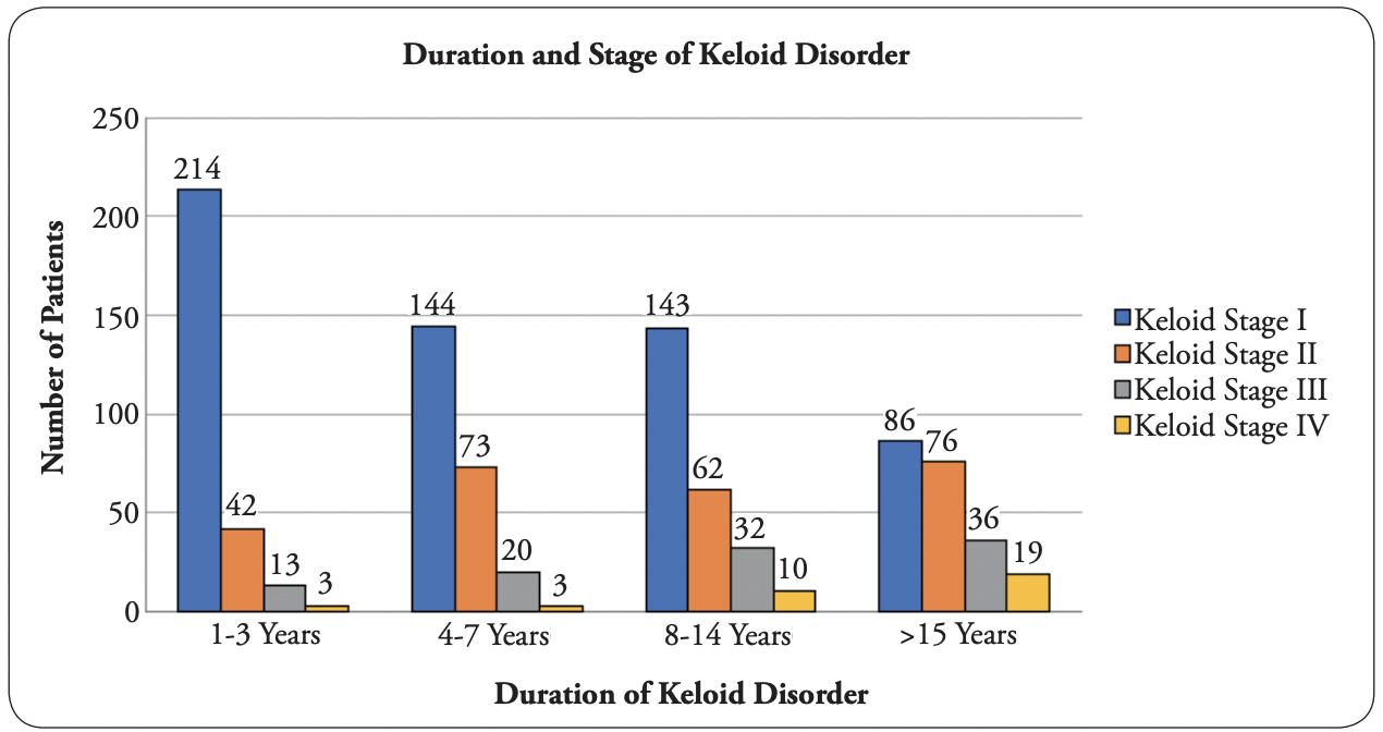 Cartesian Model of Keloid Behavior